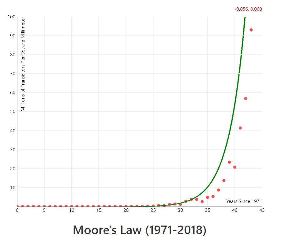 part of Getting Mean About Error - a chart showing Moores's law alongside a generated model
